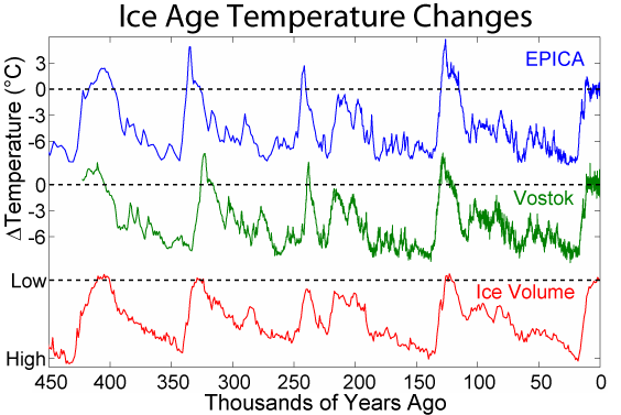 Ice_Age_Temperature.png