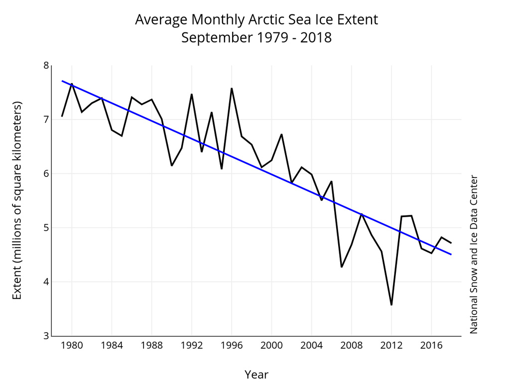Average-September-Arctic-sea-ice-extent-from-1979-to-2018