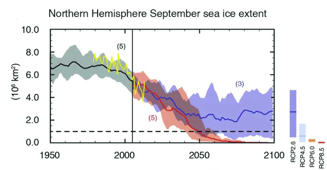 northern_hemishpere_Sept_sea_ice_extent