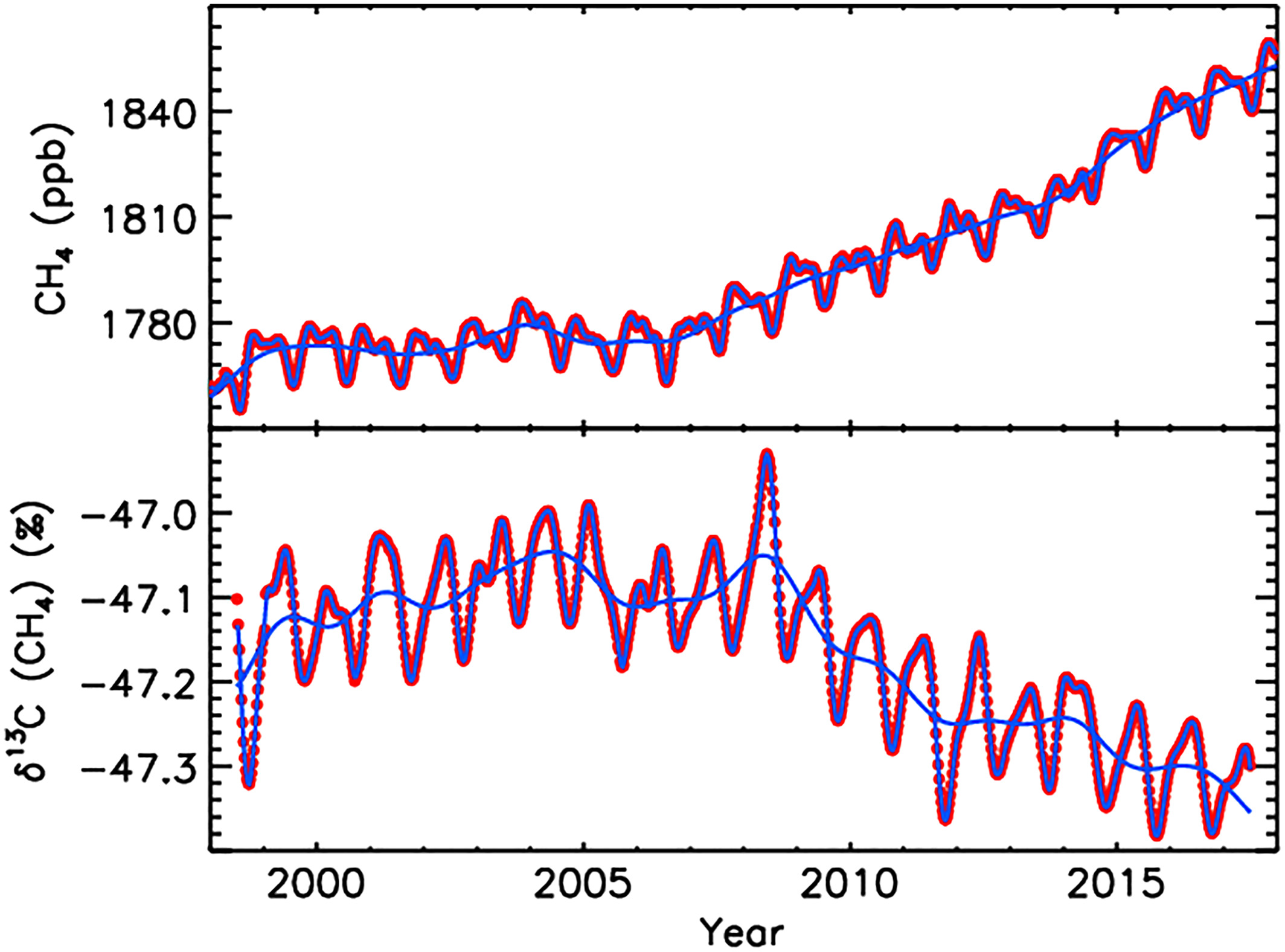Global average methane concentrations (at Earth's surface in the remote marine troposphere) from 1998-2018 (top) and its isotopic signature (bottom). A longer record from the Arctic can be found here. Source: Nisbet et al. (2019) GBC